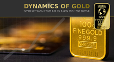 Dynamics of gold over 50 years: From $35 to $1192 per troy ounce
