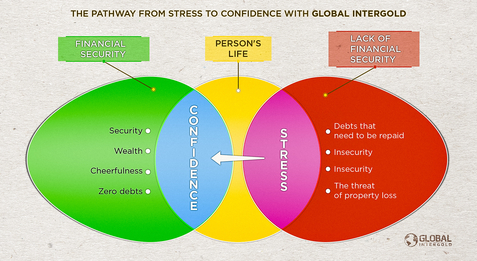 Financial Security: The Pathway from Stress to Confidence