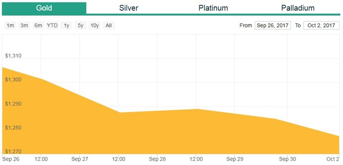 gold prices report on 2nd October