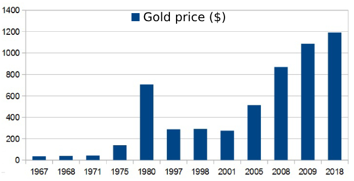 Meanwhile The Price Of Troy Ounce Gold Remained High 1 192