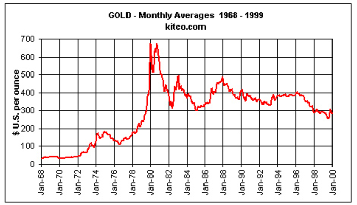 Dynamics of Gold Over 50 Years-From $35 to $1200 per troy ounce